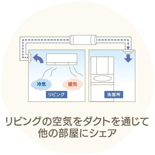 リビングの空気を ダクトを通じて 他の部屋にシェア